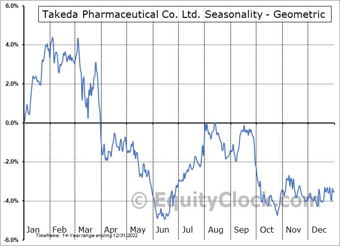 Takeda Pharmaceutical Co. Ltd. (NYSE:TAK) Seasonality