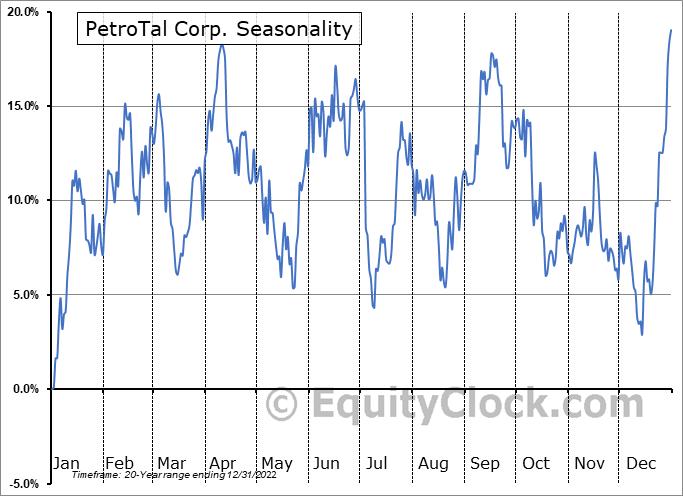 PetroTal Corp. (TSXV:TAL.V) Seasonality