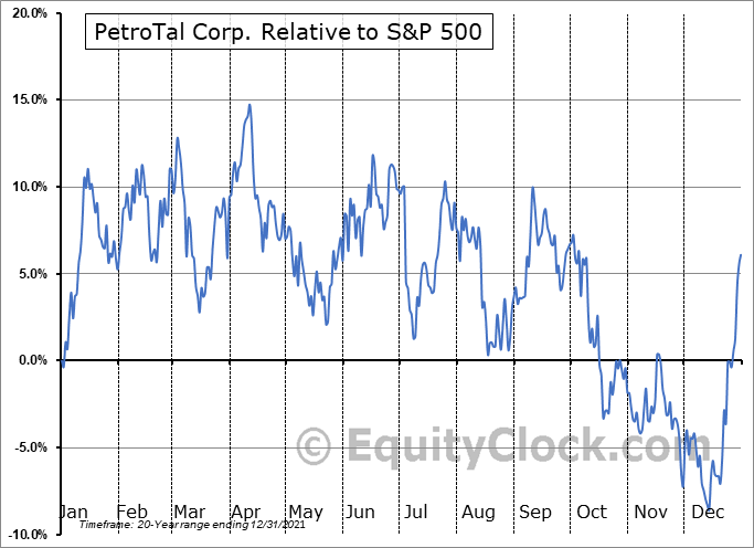 TAL.V Relative to the S&P 500