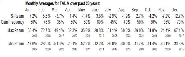 Monthly Seasonal PetroTal Corp. (TSXV:TAL.V)