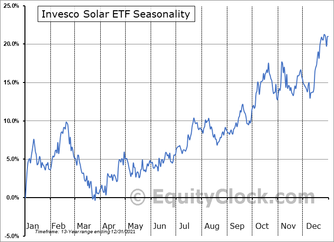 Invesco Solar ETF (NYSE:TAN) Seasonal Chart