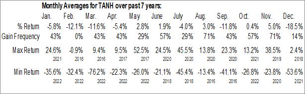 Monthly Seasonal Tantech Holdings Ltd. (NASD:TANH)