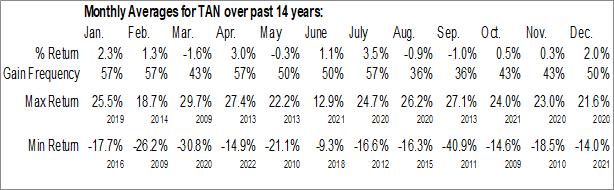 Monthly Seasonal Invesco Solar ETF (NYSE:TAN)