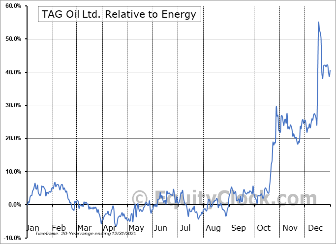 TAO.V Relative to the Sector