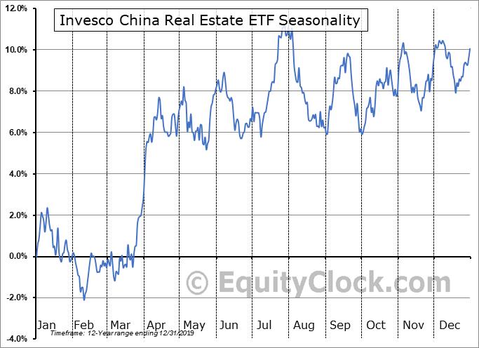 Invesco China Real Estate ETF (NYSE:TAO) Seasonal Chart