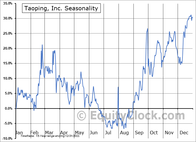 Taoping, Inc. (NASD:TAOP) Seasonal Chart
