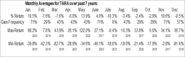 Monthly Seasonal Protara Therapeutics (NASD:TARA)