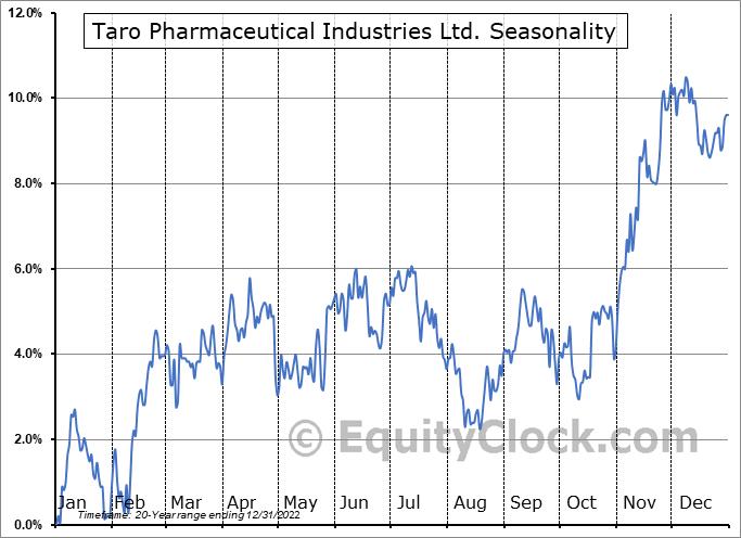 Taro Pharmaceutical Industries Ltd. (NYSE:TARO) Seasonal Chart