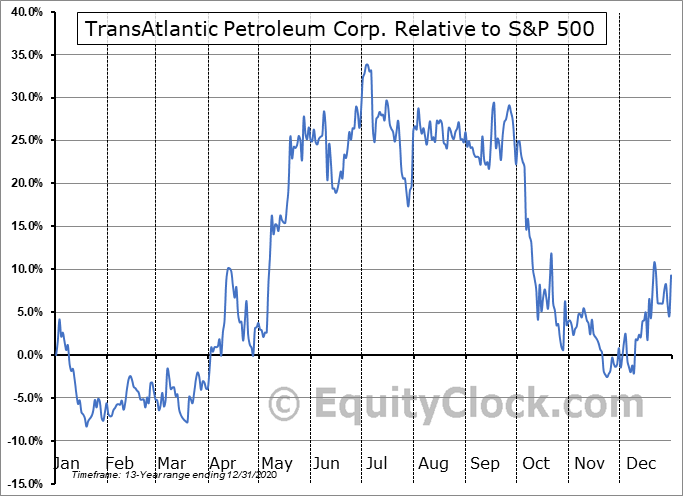 TAT Relative to the S&P 500