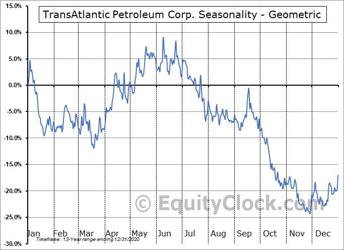 TransAtlantic Petroleum Corp. (AMEX:TAT) Seasonality