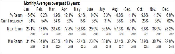 Monthly Seasonal TransAtlantic Petroleum Corp. (AMEX:TAT)