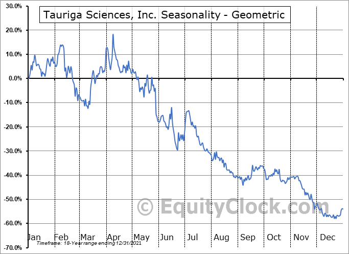 Tauriga Sciences, Inc. (OTCMKT:TAUG) Seasonality