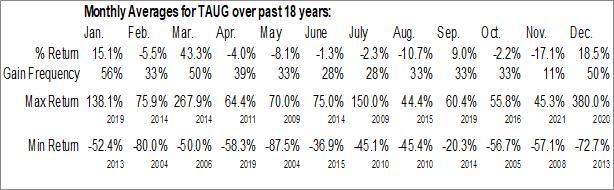 Monthly Seasonal Tauriga Sciences, Inc. (OTCMKT:TAUG)