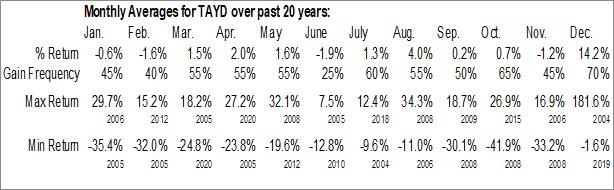 Monthly Seasonal Taylor Devices, Inc. (NASD:TAYD)