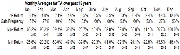 Monthly Seasonal TravelCenters of America Inc. (NASD:TA)