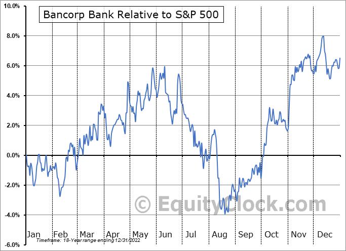 TBBK Relative to the S&P 500