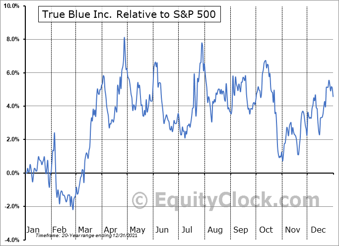 TBI Relative to the S&P 500