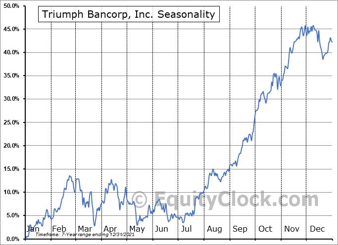 Triumph Bancorp, Inc. Seasonal Chart