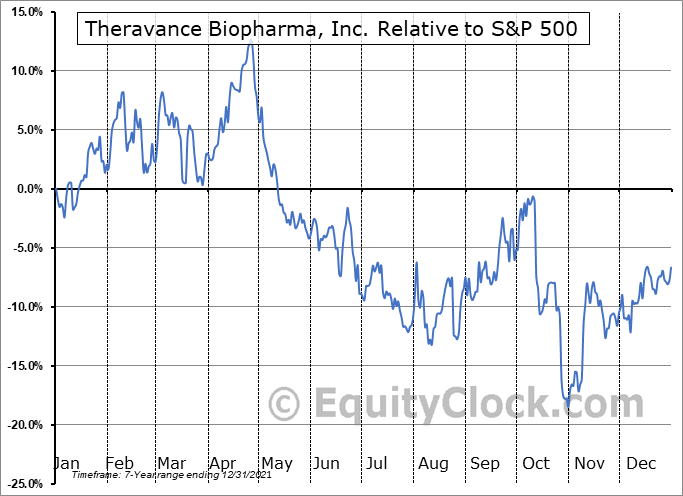 TBPH Relative to the S&P 500