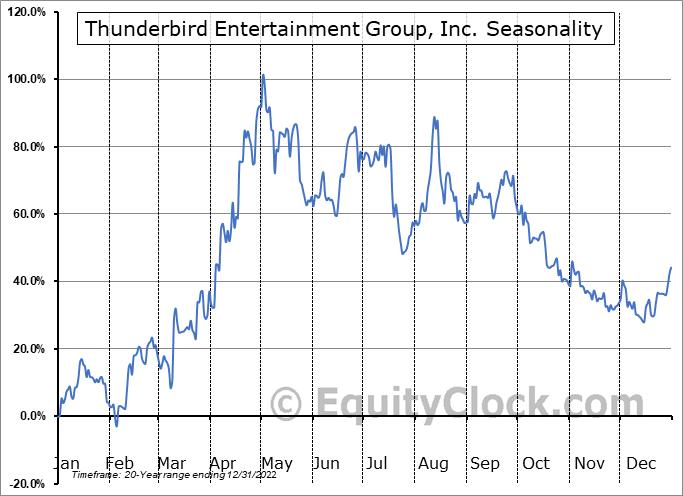 Thunderbird Entertainment Group, Inc. (TSXV:TBRD.V) Seasonality