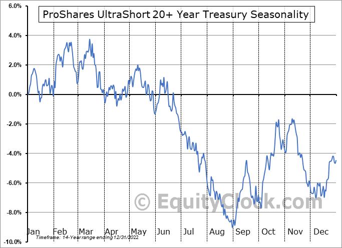 ProShares UltraShort 20+ Year Treasury (NYSE:TBT) Seasonal Chart