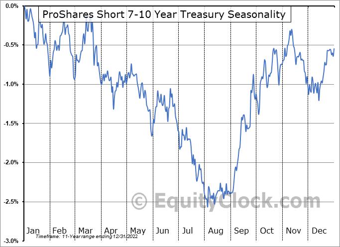 ProShares Short 7-10 Year Treasury (NYSE:TBX) Seasonal Chart
