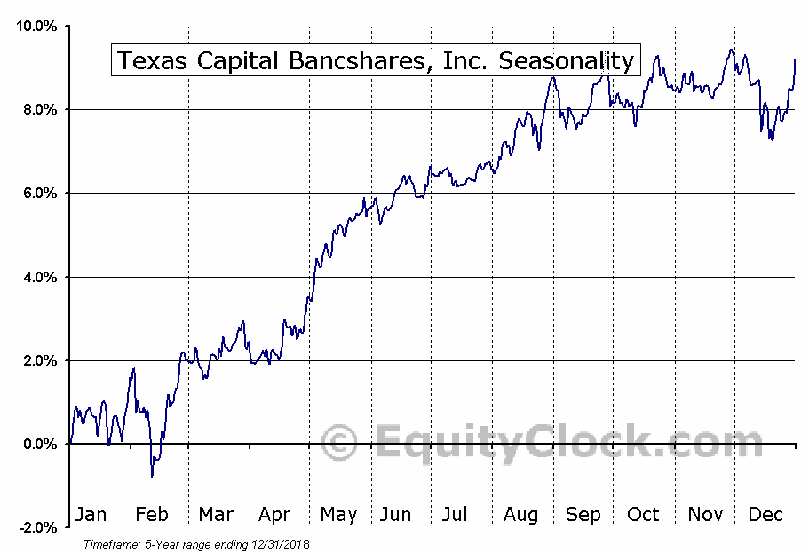 Texas Capital Bancshares, Inc. (NASD:TCBIP) Seasonal Chart