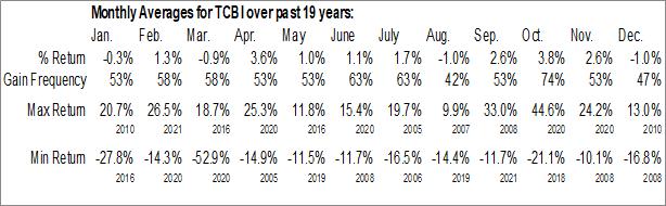 Monthly Seasonal Texas Capital Bancshares, Inc. (NASD:TCBI)
