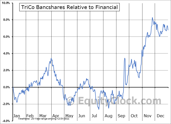 TCBK Relative to the Sector