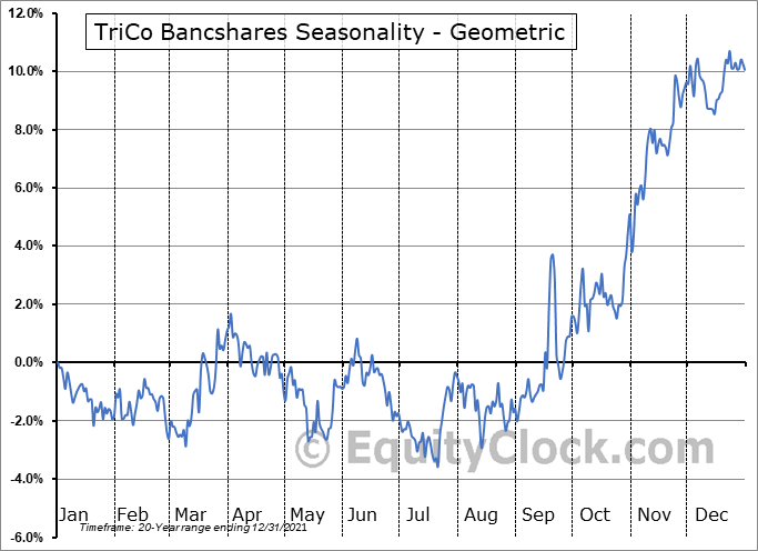 TriCo Bancshares (NASD:TCBK) Seasonality