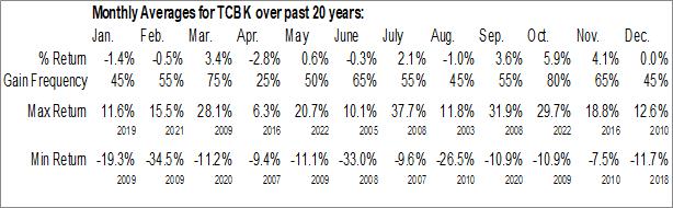 Monthly Seasonal TriCo Bancshares (NASD:TCBK)