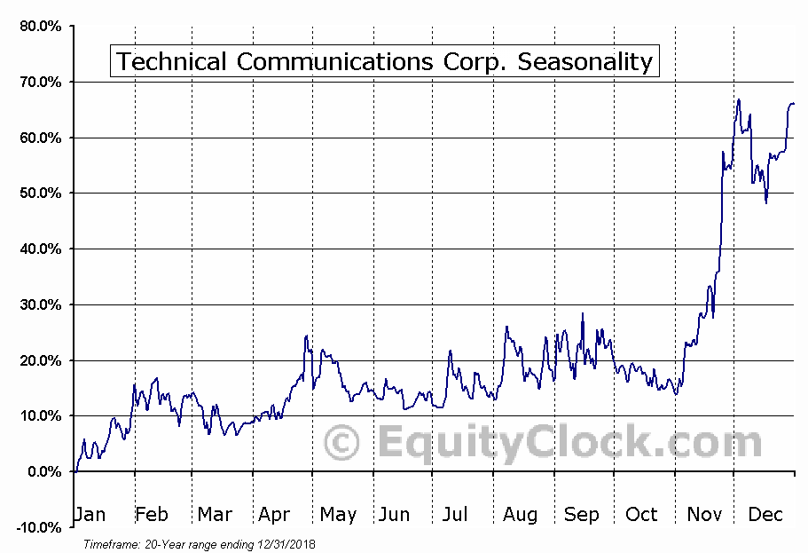 Technical Communications Corp. (NASD:TCCO) Seasonal Chart