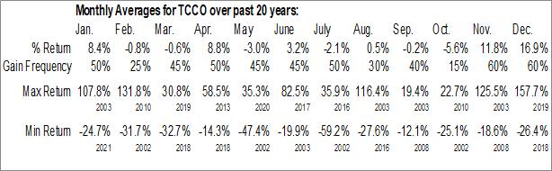 Monthly Seasonal Technical Communications Corp. (NASD:TCCO)