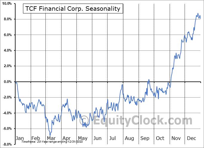 TCF Financial Corp. (NYSE:TCF) Seasonal Chart