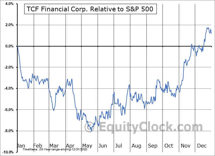 TCF Relative to the S&P 500