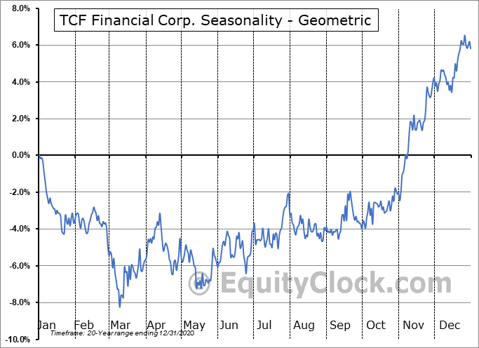 TCF Financial Corp. (NASD:TCF) Seasonality