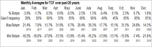 Monthly Seasonal TCF Financial Corp. (NASD:TCF)