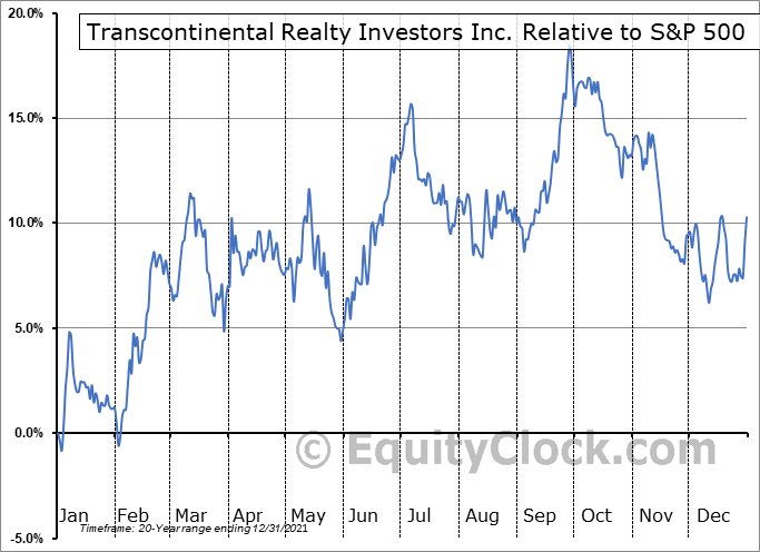 TCI Relative to the S&P 500