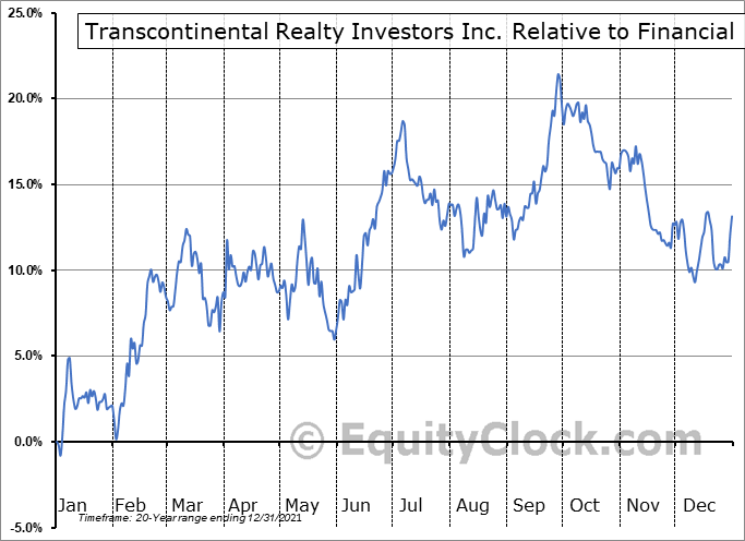 TCI Relative to the Sector