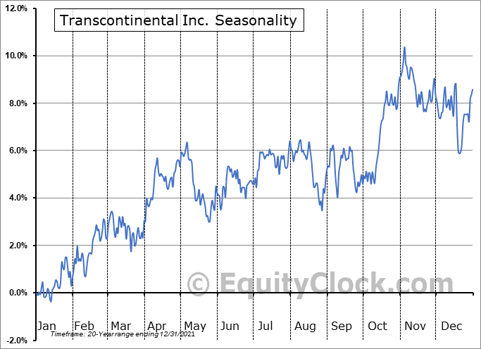 Transcontinental Inc. (TSE:TCL/A.TO) Seasonal Chart
