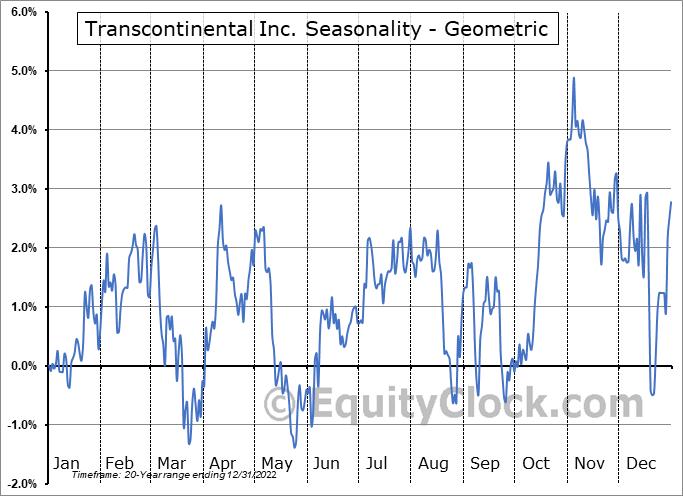 Transcontinental Inc. (TSE:TCL/A.TO) Seasonality