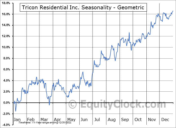 Tricon Capital Group Inc. (TSE:TCN.TO) Seasonality
