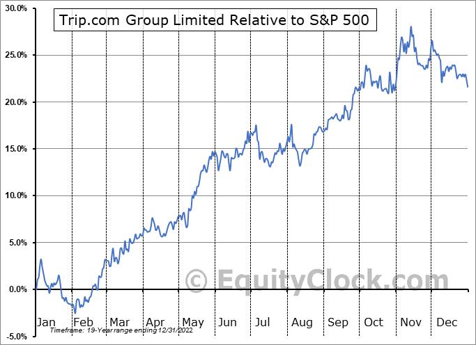 TCOM Relative to the S&P 500