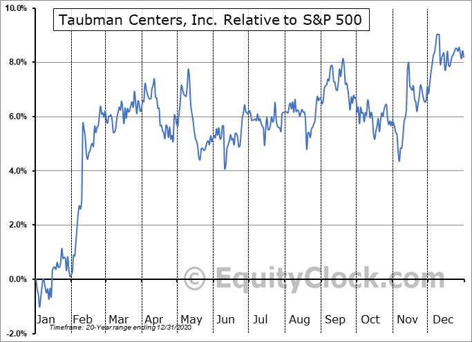 TCO Relative to the S&P 500