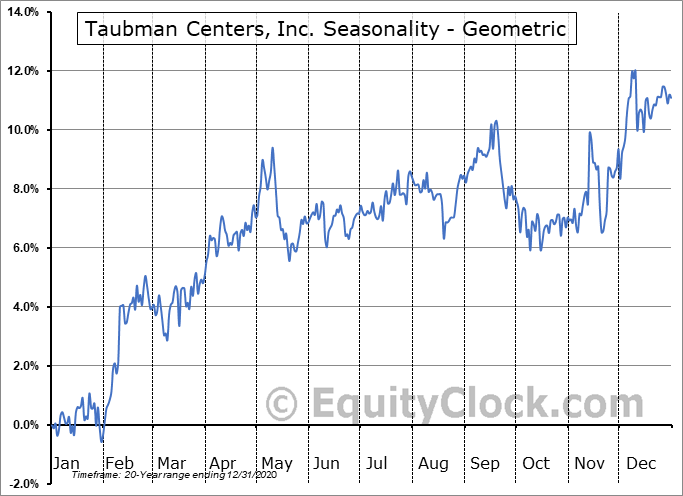 Taubman Centers, Inc. (NYSE:TCO) Seasonality