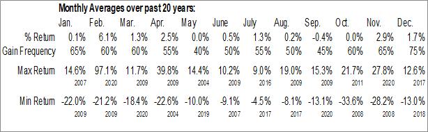 Monthly Seasonal Taubman Centers, Inc. (NYSE:TCO)
