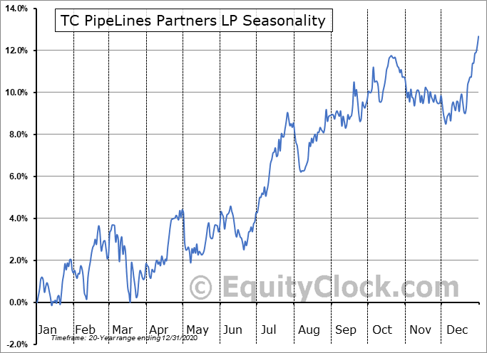TC PipeLines Partners LP (NYSE:TCP) Seasonality