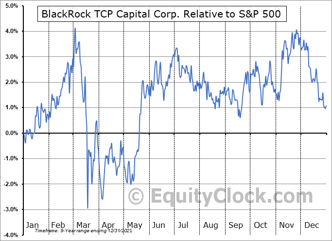 TCPC Relative to the S&P 500