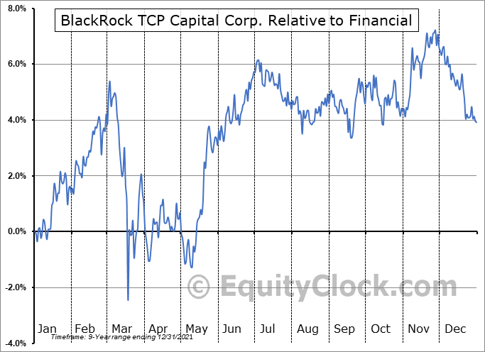 TCPC Relative to the Sector