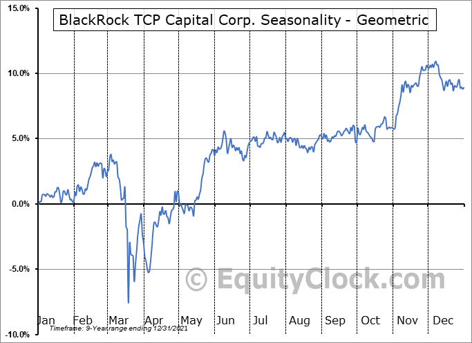 BlackRock TCP Capital Corp. (NASD:TCPC) Seasonality